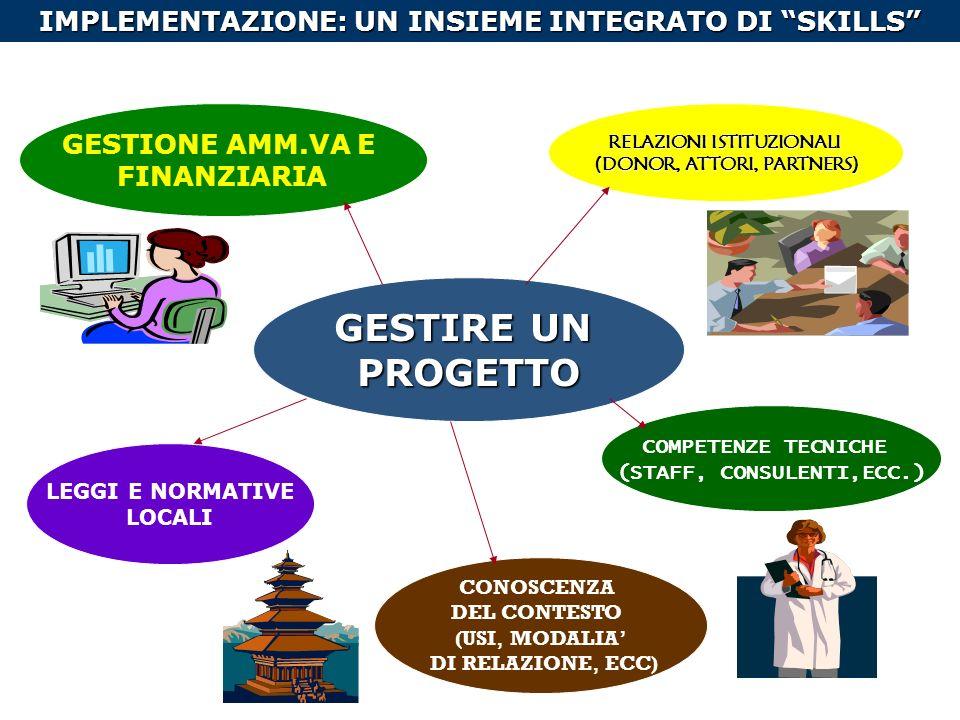 GESTIRE UN PROGETTO RELAZIONI ISTITUZIONALI (DONOR, ATTORI, PARTNERS) COMPETENZE TECNICHE (STAFF, CONSULENTI,ECC.) CONOSCENZA DEL CONTESTO (USI, MODALIA DI RELAZIONE, ECC) GESTIONE AMM.VA E FINANZIARIA LEGGI E NORMATIVE LOCALI IMPLEMENTAZIONE: UN INSIEME INTEGRATO DI SKILLS