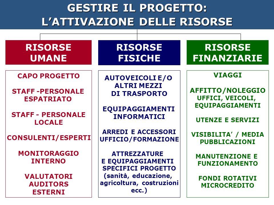 GESTIRE IL PROGETTO: LATTIVAZIONE DELLE RISORSE RISORSE UMANE RISORSE FISICHE RISORSE FINANZIARIE CAPO PROGETTO STAFF -PERSONALE ESPATRIATO STAFF - PERSONALE LOCALE CONSULENTI/ESPERTI MONITORAGGIO INTERNO VALUTATORI AUDITORS ESTERNI AUTOVEICOLI E/O ALTRI MEZZI DI TRASPORTO EQUIPAGGIAMENTI INFORMATICI ARREDI E ACCESSORI UFFICIO/FORMAZIONE ATTREZZATURE E EQUIPAGGIAMENTI SPECIFICI PROGETTO (sanità, educazione, agricoltura, costruzioni ecc.) VIAGGI AFFITTO/NOLEGGIO UFFICI, VEICOLI, EQUIPAGGIAMENTI UTENZE E SERVIZI VISIBILITA / MEDIA PUBBLICAZIONI MANUTENZIONE E FUNZIONAMENTO FONDI ROTATIVI MICROCREDITO