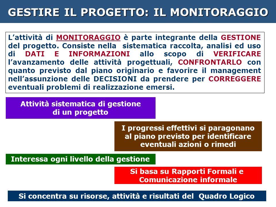 GESTIRE IL PROGETTO: IL MONITORAGGIO Lattività di MONITORAGGIO è parte integrante della GESTIONE del progetto.