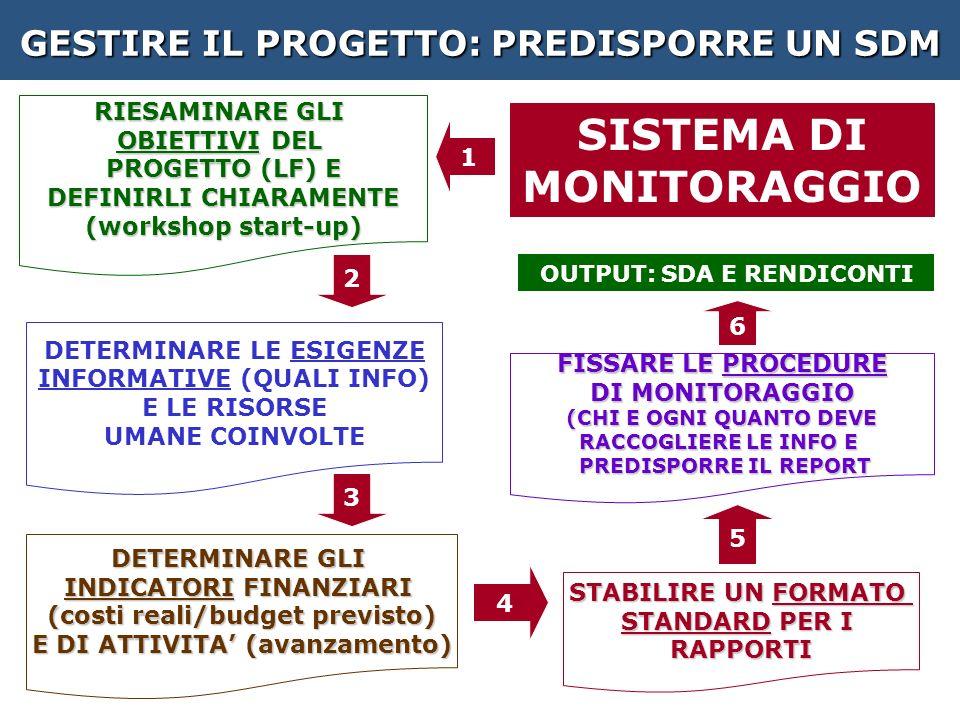 GESTIRE IL PROGETTO: PREDISPORRE UN SDM RIESAMINARE GLI OBIETTIVI DEL PROGETTO (LF) E DEFINIRLI CHIARAMENTE (workshop start-up) DETERMINARE GLI INDICATORI FINANZIARI (costi reali/budget previsto) E DI ATTIVITA (avanzamento) FISSARE LE PROCEDURE DI MONITORAGGIO (CHI E OGNI QUANTO DEVE RACCOGLIERE LE INFO E PREDISPORRE IL REPORT PREDISPORRE IL REPORT STABILIRE UN FORMATO STANDARD PER I RAPPORTI DETERMINARE LE ESIGENZE INFORMATIVE (QUALI INFO) E LE RISORSE UMANE COINVOLTE SISTEMA DI MONITORAGGIO 2 3 4 5 1 OUTPUT: SDA E RENDICONTI 6