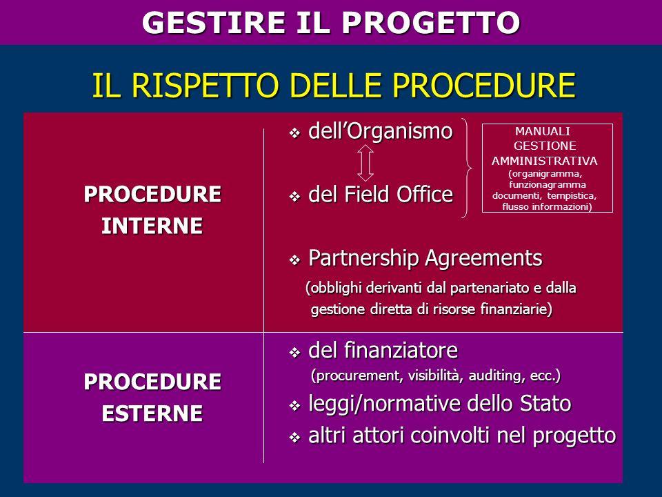 PROCEDUREINTERNE dellOrganismo dellOrganismo del Field Office del Field Office Partnership Agreements Partnership Agreements (obblighi derivanti dal partenariato e dalla (obblighi derivanti dal partenariato e dalla gestione diretta di risorse finanziarie) gestione diretta di risorse finanziarie) PROCEDUREESTERNE del finanziatore del finanziatore (procurement, visibilità, auditing, ecc.) (procurement, visibilità, auditing, ecc.) leggi/normative dello Stato leggi/normative dello Stato altri attori coinvolti nel progetto altri attori coinvolti nel progetto IL RISPETTO DELLE PROCEDURE MANUALI GESTIONE AMMINISTRATIVA (organigramma, funzionagramma documenti, tempistica, flusso informazioni) GESTIRE IL PROGETTO