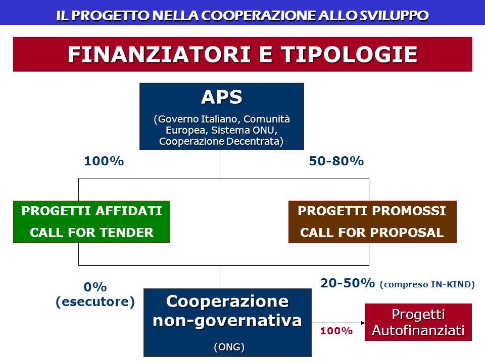 IL PROGETTO NELLA COOPERAZIONE ALLO SVILUPPO FINANZIATORI E TIPOLOGIE APS (Governo Italiano, Comunità Europea, Sistema ONU, Cooperazione Decentrata) PROGETTI AFFIDATI CALL FOR TENDER PROGETTI PROMOSSI CALL FOR PROPOSAL Cooperazione non-governativa (ONG) (ONG) 100% 0% (esecutore) 50-80% 20-50% (compreso IN-KIND) Progetti Autofinanziati 100%