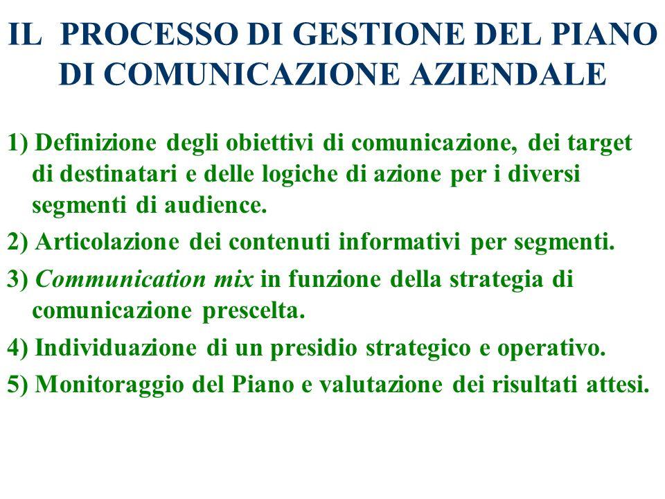 LE 3 DIRETTRICI DEL PIANO DI COMUNICAZIONE Comunicazione interna: concorre a motivare e a coinvolgere le risorse umane. Comunicazione esterna in auton