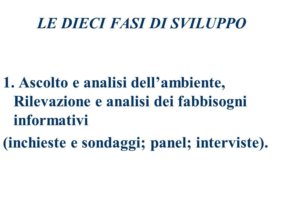 IL PROCESSO DI GESTIONE DEL PIANO DI COMUNICAZIONE AZIENDALE 1) Definizione degli obiettivi di comunicazione, dei target di destinatari e delle logich