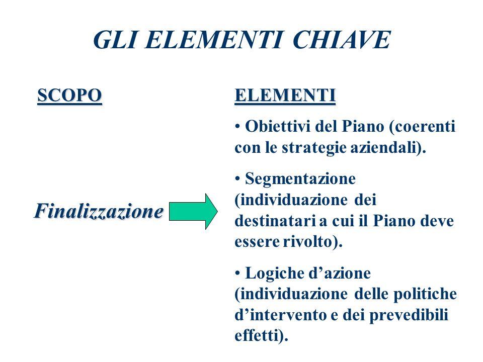 10. Valutazione dei risultati e dellefficacia complessiva del Piano (misurazione della quantità e qualità degli obiettivi raggiunti; misurazione delle