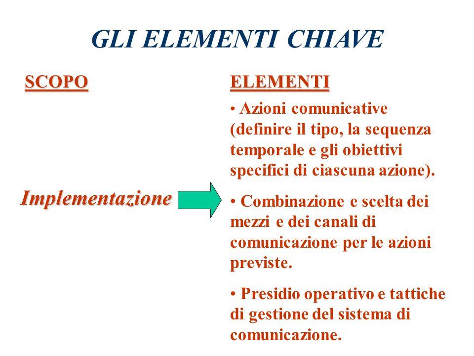 GLI ELEMENTI CHIAVE SCOPOELEMENTI Finalizzazione Obiettivi del Piano (coerenti con le strategie aziendali). Segmentazione (individuazione dei destinat