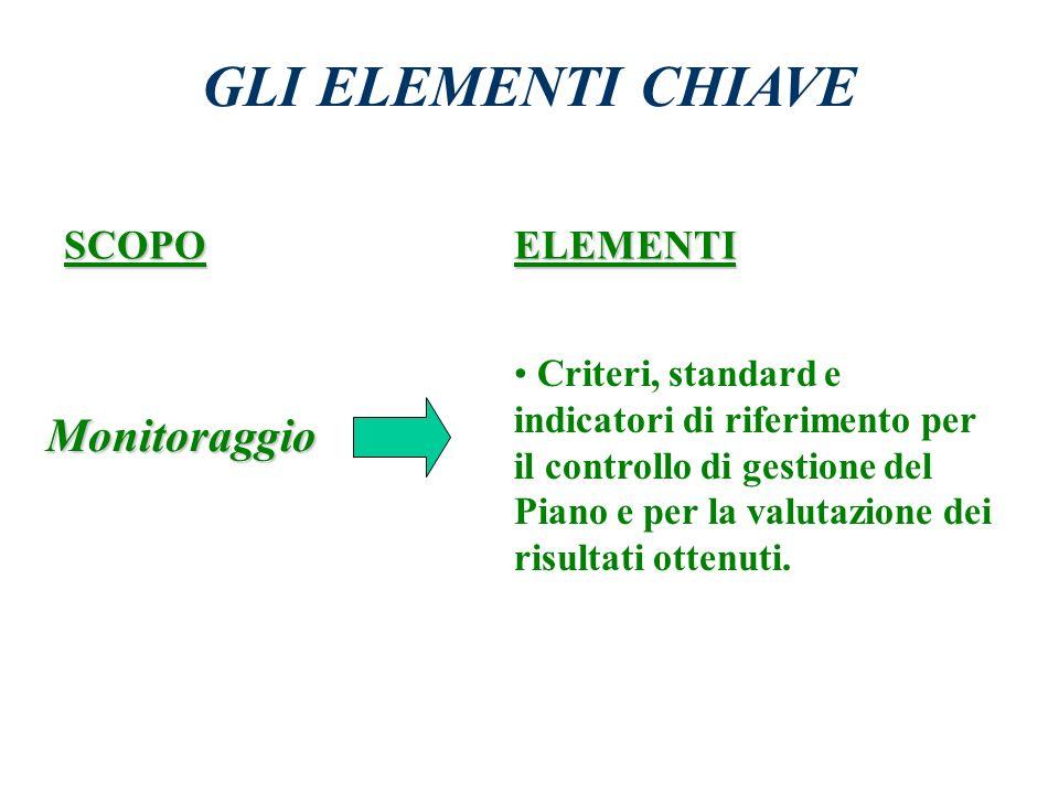 GLI ELEMENTI CHIAVE SCOPOELEMENTI Implementazione Azioni comunicative (definire il tipo, la sequenza temporale e gli obiettivi specifici di ciascuna a