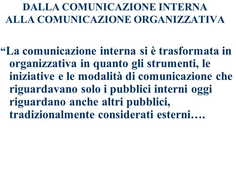 INDICE DALLA COMUNICAZIONE INTERNA ALLA COMUNICAZIONE ORGANIZZATIVA I QUATTRO LIVELLI DELLA COMUNICAZIONE ORGANIZZATIVA E LE LE COMPONENTI OPERATIVE L