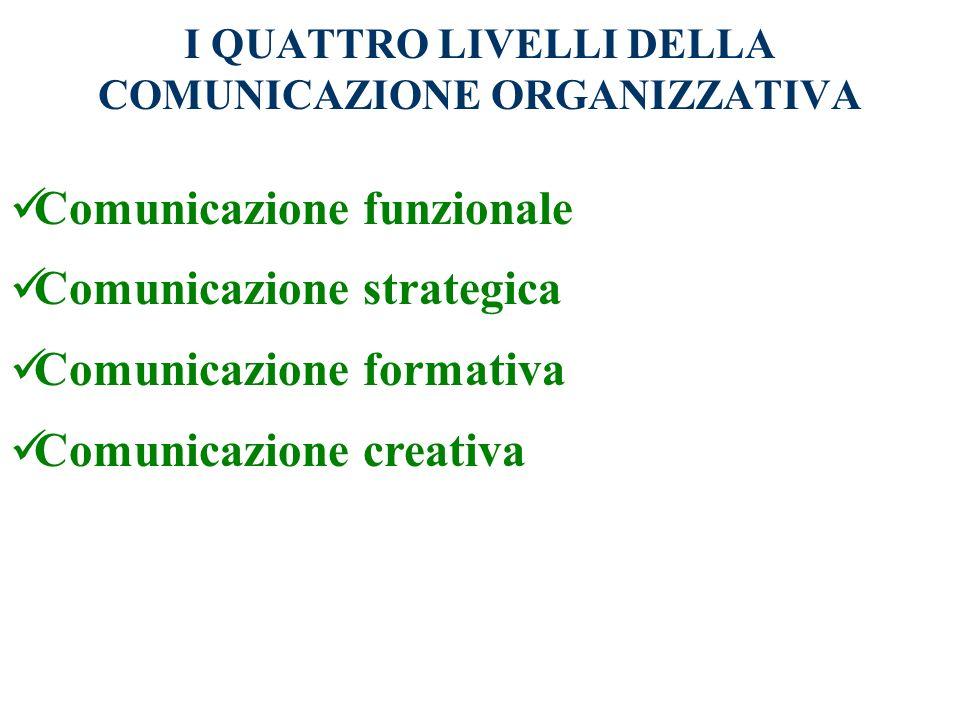 I QUATTRO LIVELLI DELLA COMUNICAZIONE ORGANIZZATIVA Comunicazione funzionale Comunicazione strategica Comunicazione formativa Comunicazione creativa