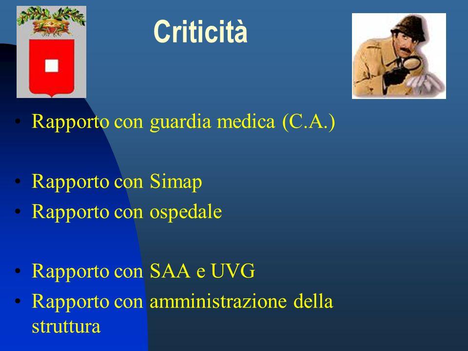 Criticità Rapporto con guardia medica (C.A.) Rapporto con Simap Rapporto con ospedale Rapporto con SAA e UVG Rapporto con amministrazione della strutt