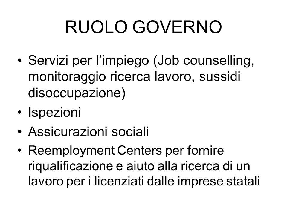 RUOLO GOVERNO Servizi per limpiego (Job counselling, monitoraggio ricerca lavoro, sussidi disoccupazione) Ispezioni Assicurazioni sociali Reemployment
