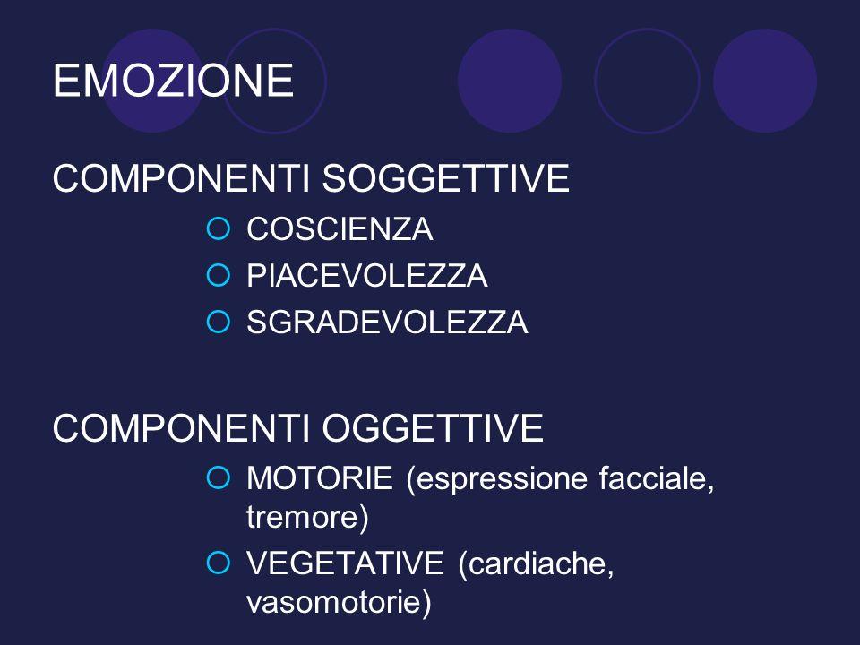 EMOZIONE COMPONENTI SOGGETTIVE COSCIENZA PIACEVOLEZZA SGRADEVOLEZZA COMPONENTI OGGETTIVE MOTORIE (espressione facciale, tremore) VEGETATIVE (cardiache