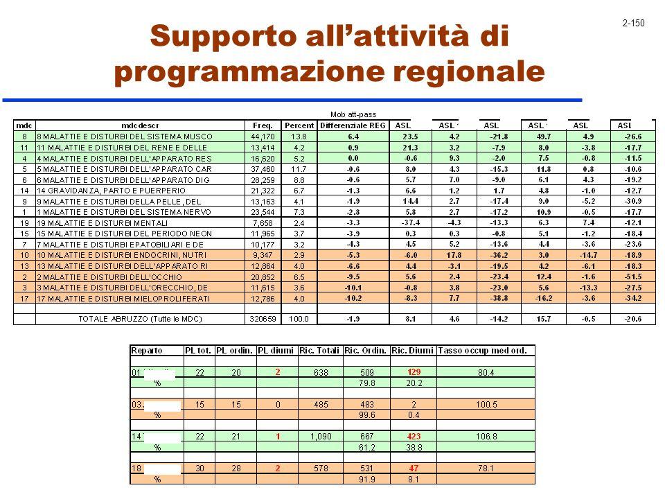Supporto allattività di programmazione regionale 2-150
