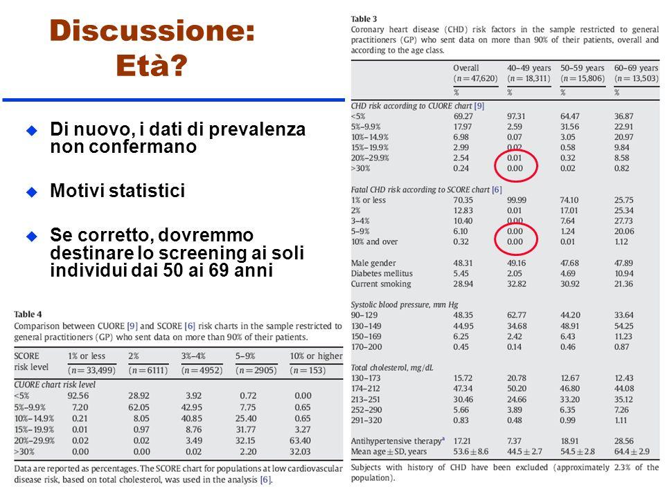 Discussione: Età? 13-22 u Di nuovo, i dati di prevalenza non confermano u Motivi statistici u Se corretto, dovremmo destinare lo screening ai soli ind