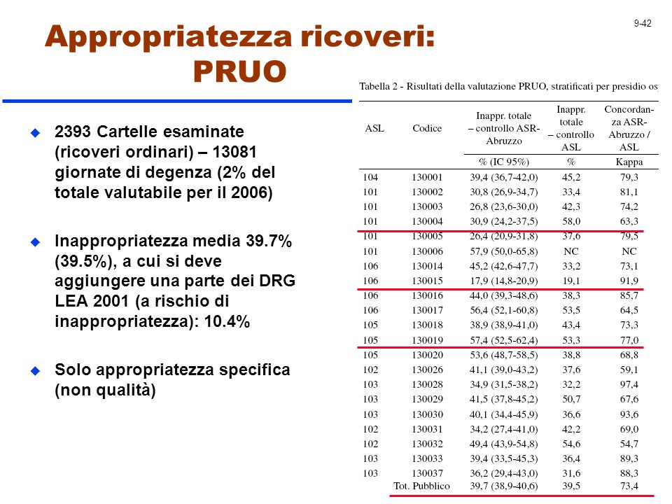 u 2393 Cartelle esaminate (ricoveri ordinari) – 13081 giornate di degenza (2% del totale valutabile per il 2006) u Inappropriatezza media 39.7% (39.5%