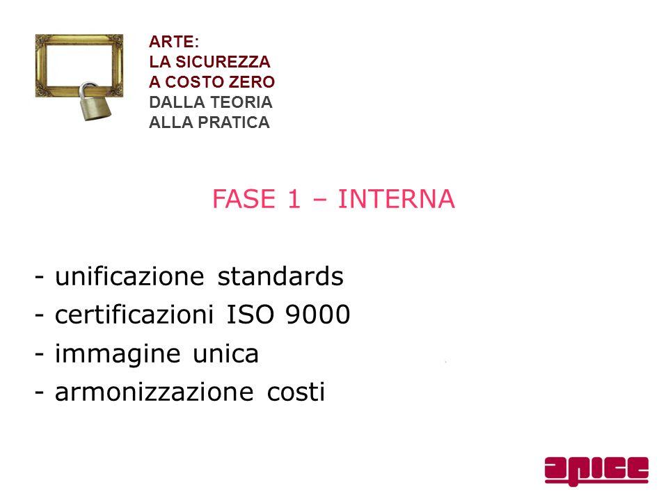 ARTE: LA SICUREZZA A COSTO ZERO DALLA TEORIA ALLA PRATICA FASE 1 – INTERNA - unificazione standards - certificazioni ISO 9000 - immagine unica - armon