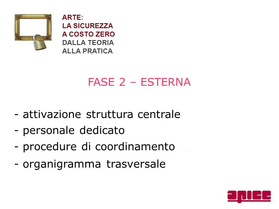 ARTE: LA SICUREZZA A COSTO ZERO DALLA TEORIA ALLA PRATICA FASE 2 – ESTERNA - attivazione struttura centrale - personale dedicato - procedure di coordi