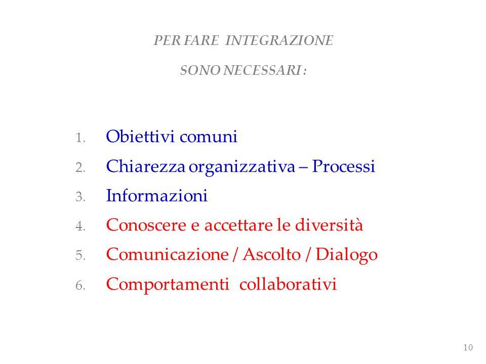 10 1. Obiettivi comuni 2. Chiarezza organizzativa – Processi 3. Informazioni 4. Conoscere e accettare le diversità 5. Comunicazione / Ascolto / Dialog