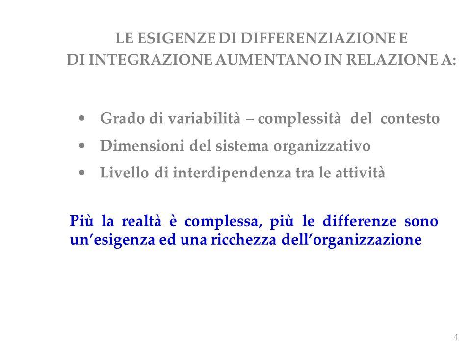 4 LE ESIGENZE DI DIFFERENZIAZIONE E DI INTEGRAZIONE AUMENTANO IN RELAZIONE A: Grado di variabilità – complessità del contesto Dimensioni del sistema o