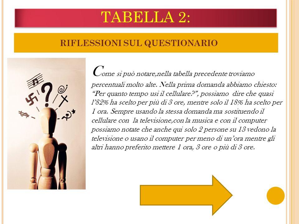 TABELLA 2: RIFLESSIONI SUL QUESTIONARIO C ome si può notare,nella tabella precedente troviamo percentuali molto alte. Nella prima domanda abbiamo chie