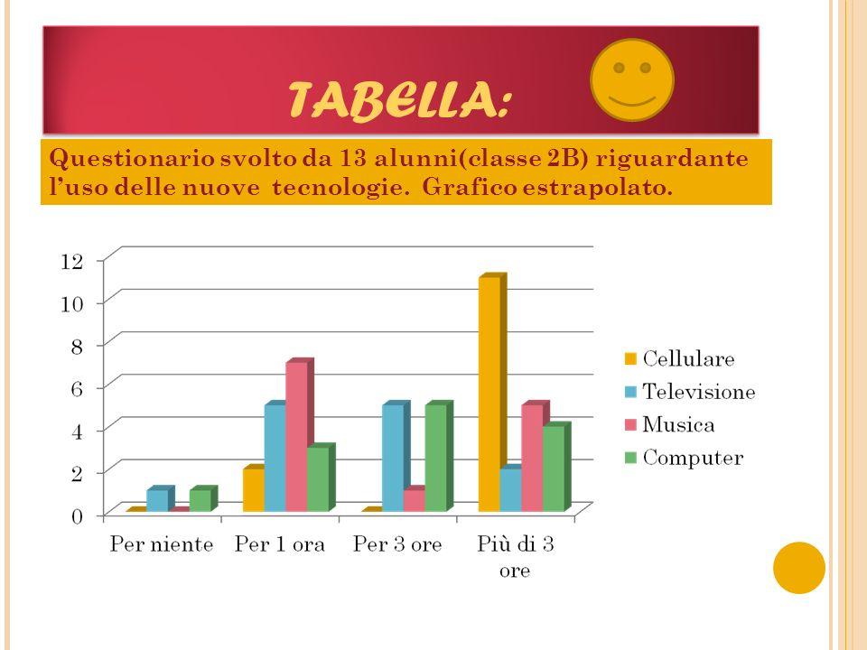 TABELLA: Questionario svolto da 13 alunni(classe 2B) riguardante luso delle nuove tecnologie. Grafico estrapolato.