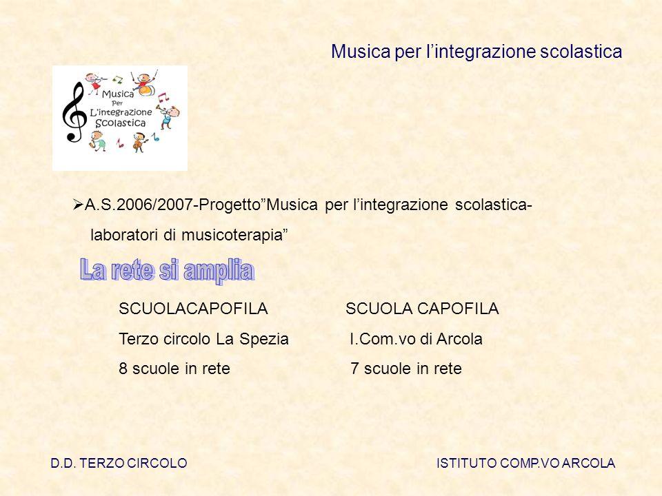 D.D. TERZO CIRCOLOISTITUTO COMP.VO ARCOLA Musica per lintegrazione scolastica A.S.2006/2007-ProgettoMusica per lintegrazione scolastica- laboratori di