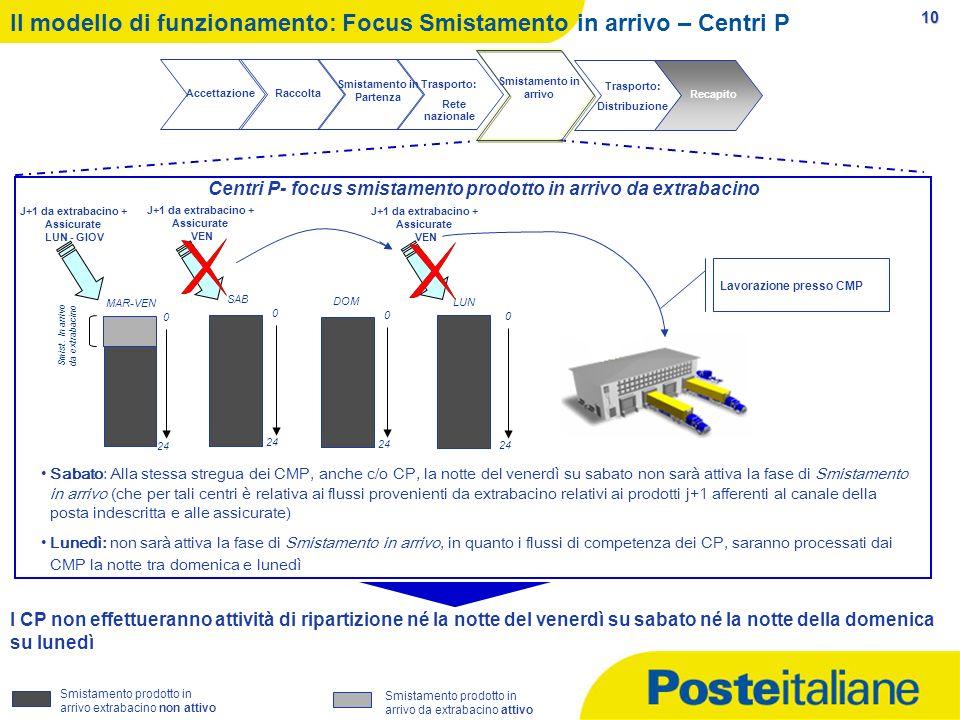 10 Il modello di funzionamento: Focus Smistamento in arrivo – Centri P Sabato: Alla stessa stregua dei CMP, anche c/o CP, la notte del venerdì su saba