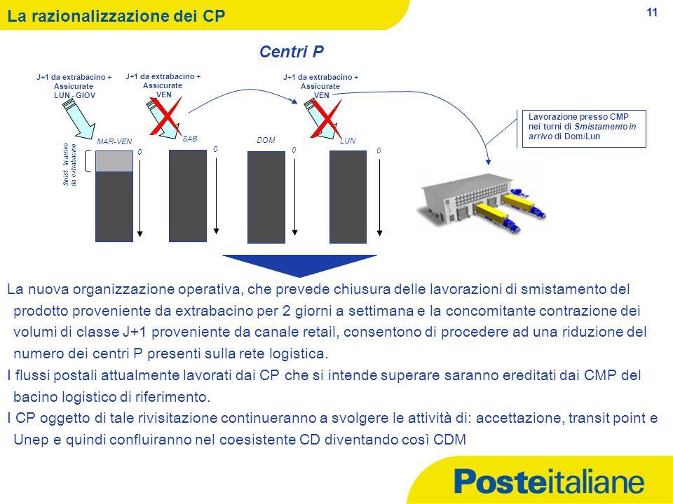 11 Lavorazione presso CMP nei turni di Smistamento in arrivo di Dom/Lun La razionalizzazione dei CP La nuova organizzazione operativa, che prevede chi