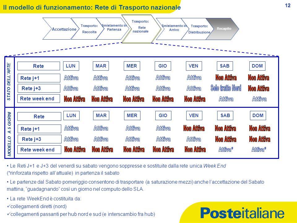 12 Il modello di funzionamento: Rete di Trasporto nazionale Trasporto: Raccolta Smistamento in Partenza Trasporto: Rete nazionale Smistamento in Arriv