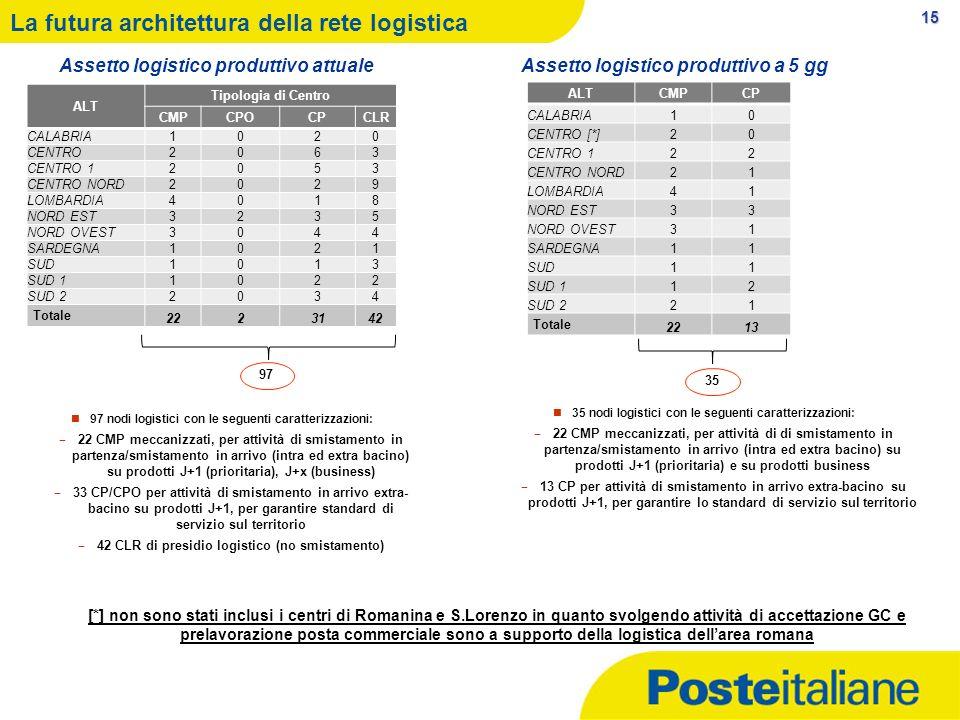 15 La futura architettura della rete logistica ALTCMPCP CALABRIA10 CENTRO [*]20 CENTRO 122 CENTRO NORD21 LOMBARDIA41 NORD EST33 NORD OVEST31 SARDEGNA1