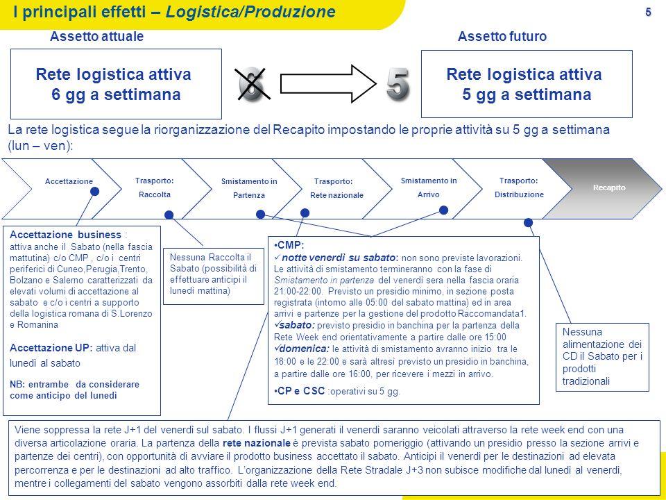 5 I principali effetti – Logistica/Produzione Rete logistica attiva 6 gg a settimana Rete logistica attiva 5 gg a settimana Assetto attuale Assetto fu