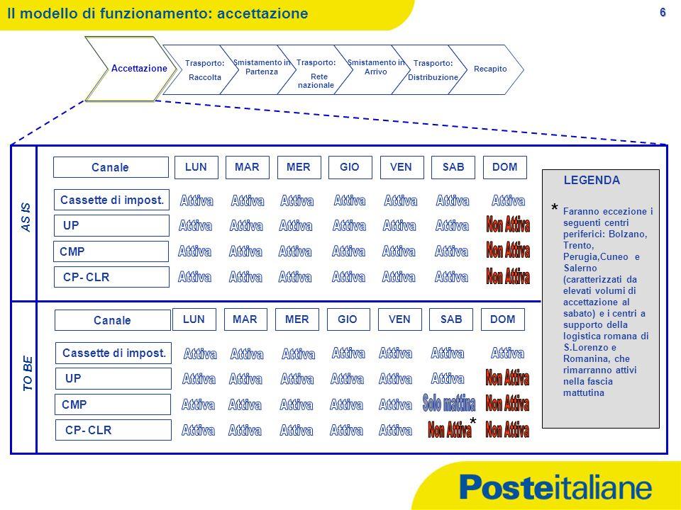 6 Il modello di funzionamento: accettazione Accettazione Trasporto: Raccolta Smistamento in Partenza Trasporto: Rete nazionale Smistamento in Arrivo T