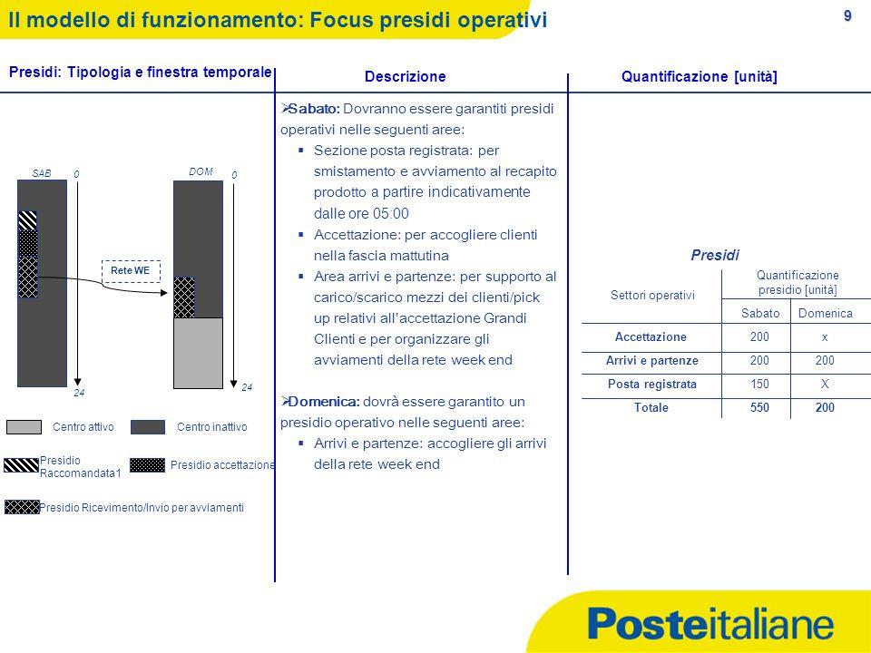 9 Il modello di funzionamento: Focus presidi operativi Settori operativi Quantificazione presidio [unità] SabatoDomenica Accettazione200x Arrivi e par