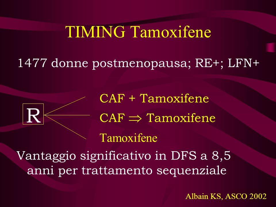 TIMING Tamoxifene 1477 donne postmenopausa; RE+; LFN+ CAF + Tamoxifene CAF Tamoxifene Tamoxifene Vantaggio significativo in DFS a 8,5 anni per trattam