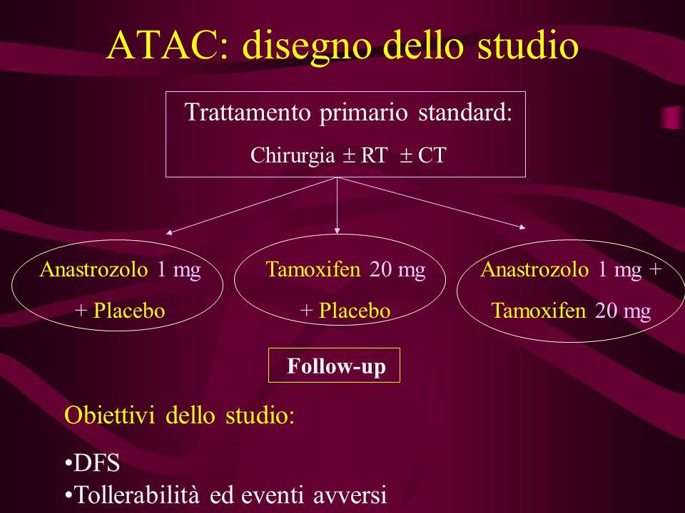 ATAC: disegno dello studio Trattamento primario standard: Chirurgia RT CT Anastrozolo 1 mg + Placebo Tamoxifen 20 mg + Placebo Anastrozolo 1 mg + Tamo