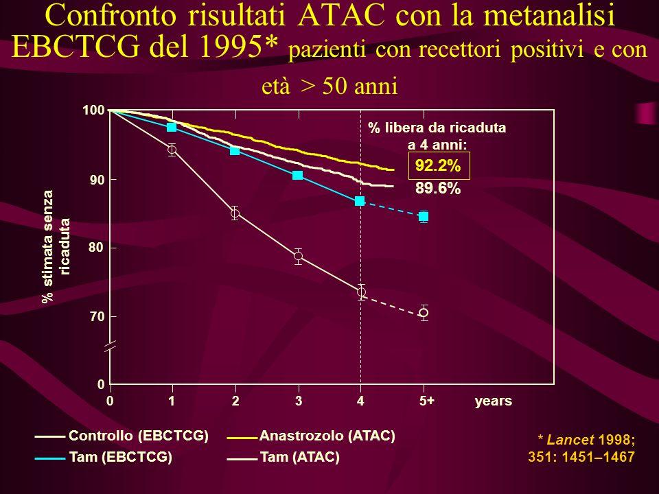Confronto risultati ATAC con la metanalisi EBCTCG del 1995* pazienti con recettori positivi e con età > 50 anni 100 80 0 012345+ years % stimata senza
