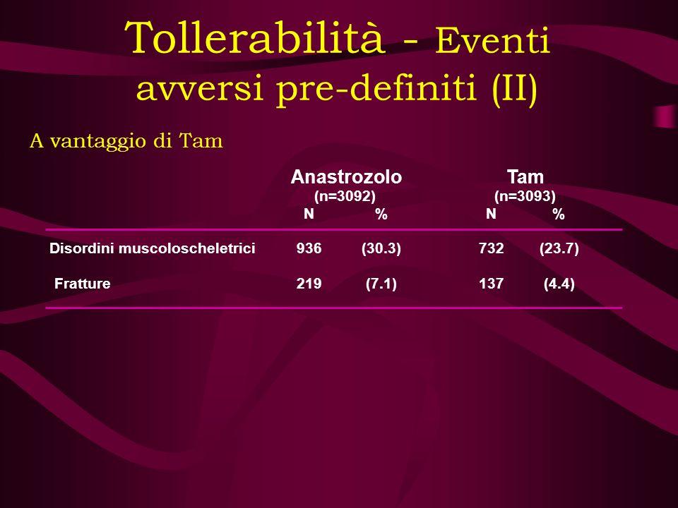 A vantaggio di Tam Anastrozolo (n=3092) Tam (n=3093) N%N% Disordini muscoloscheletrici936(30.3)732(23.7) Fratture219(7.1)137(4.4) Tollerabilità - Even