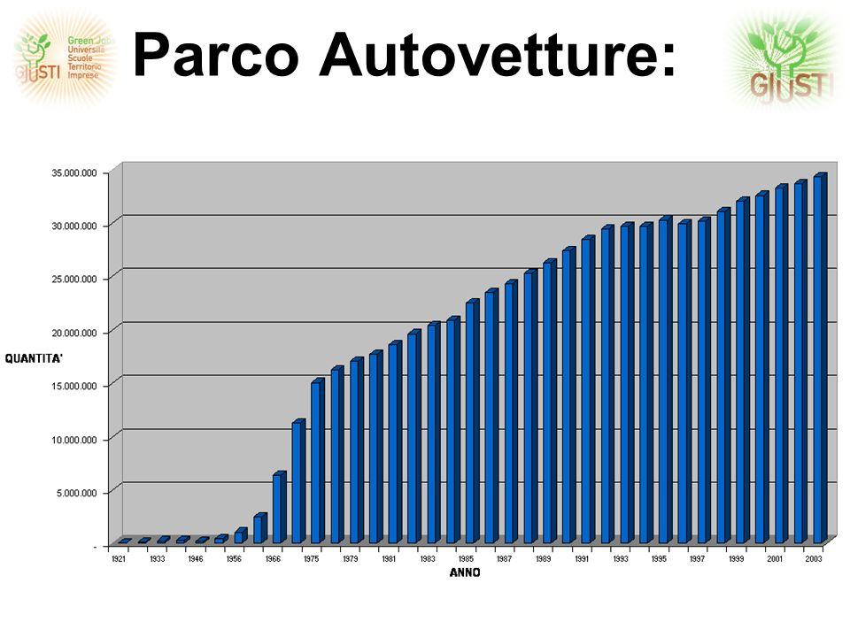 Parco Autovetture: