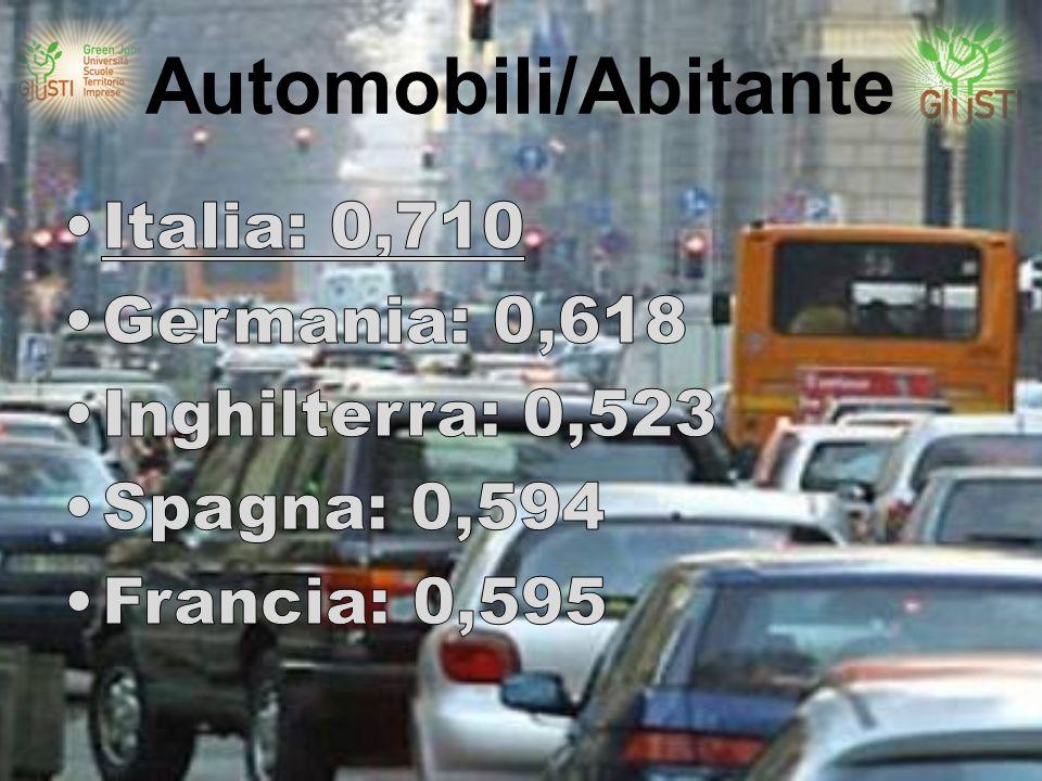 Automobili/Abitante
