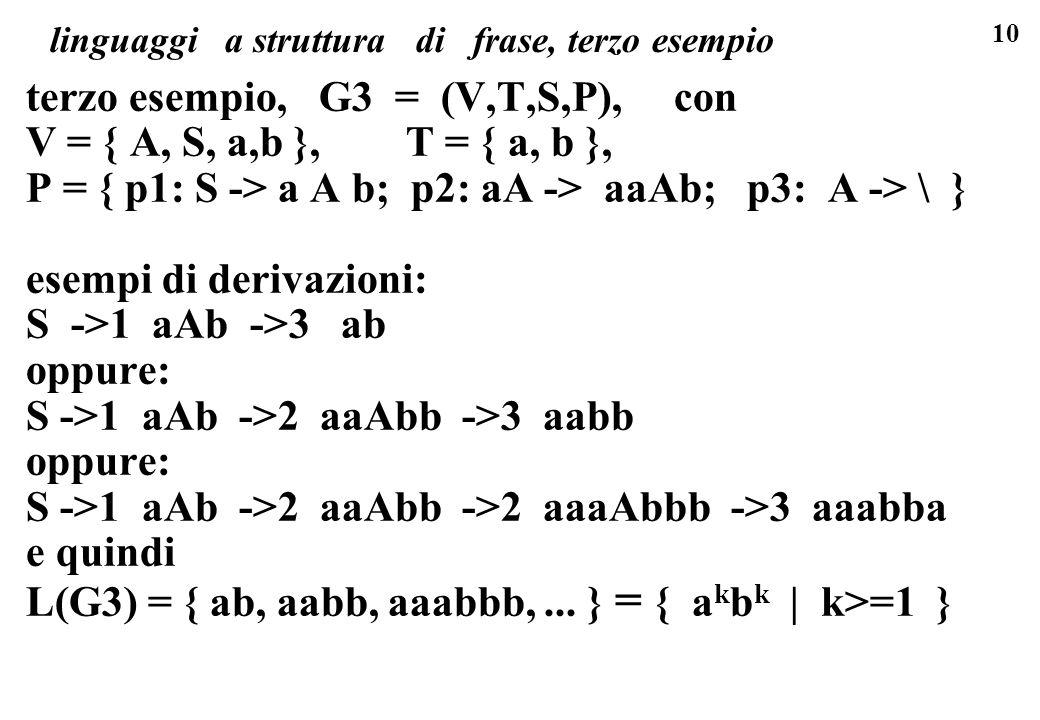 10 linguaggi a struttura di frase, terzo esempio terzo esempio, G3 = (V,T,S,P), con V = { A, S, a,b }, T = { a, b }, P = { p1: S -> a A b; p2: aA -> a