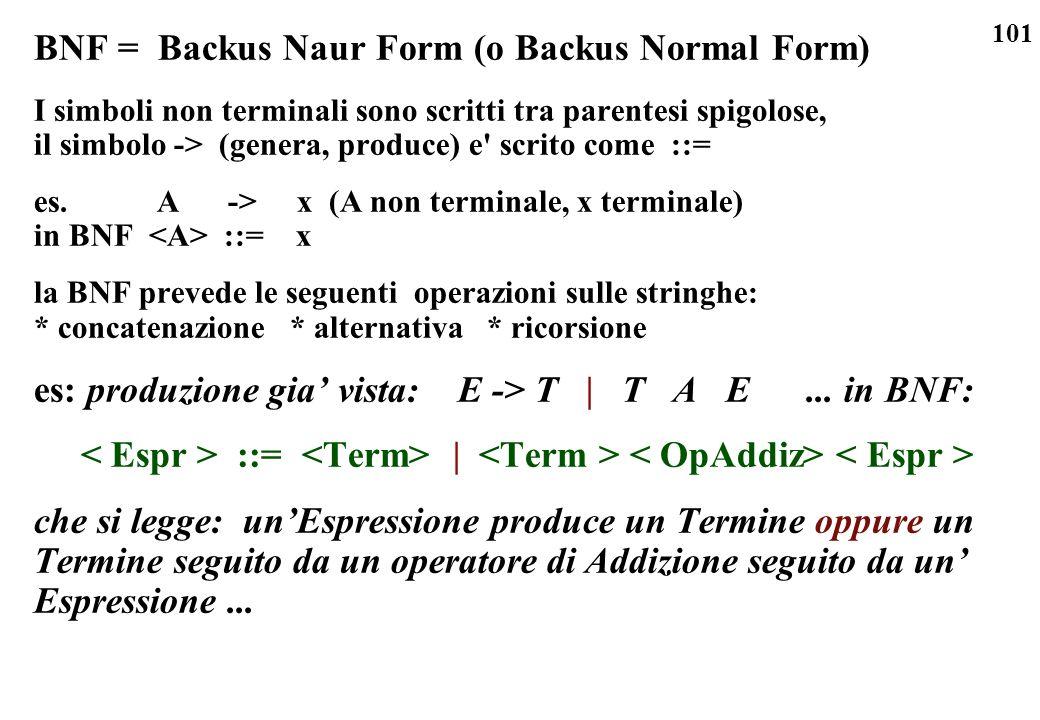 101 BNF = Backus Naur Form (o Backus Normal Form) I simboli non terminali sono scritti tra parentesi spigolose, il simbolo -> (genera, produce) e' scr