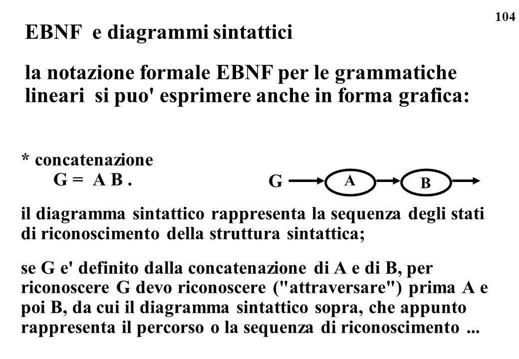 104 EBNF e diagrammi sintattici la notazione formale EBNF per le grammatiche lineari si puo' esprimere anche in forma grafica: * concatenazione G = A