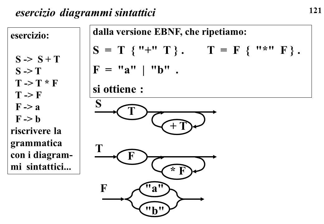 121 esercizio diagrammi sintattici esercizio: S -> S + T S -> T T -> T * F T -> F F -> a F -> b riscrivere la grammatica con i diagram- mi sintattici.
