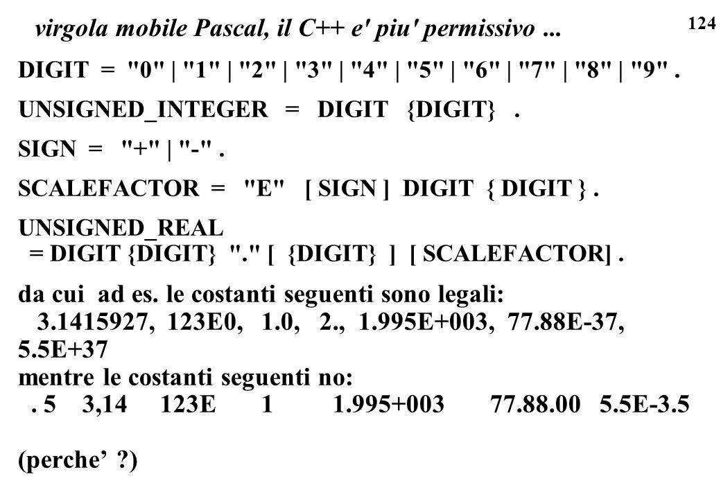 124 virgola mobile Pascal, il C++ e' piu' permissivo... DIGIT =