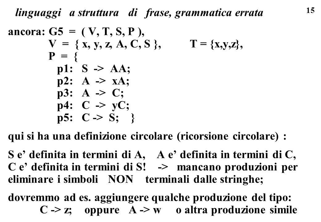 15 linguaggi a struttura di frase, grammatica errata ancora: G5 = ( V, T, S, P ), V = { x, y, z, A, C, S }, T = {x,y,z}, P = { p1: S -> AA; p2: A -> x