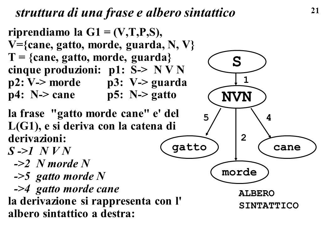 21 struttura di una frase e albero sintattico riprendiamo la G1 = (V,T,P,S), V={cane, gatto, morde, guarda, N, V} T = {cane, gatto, morde, guarda} cin
