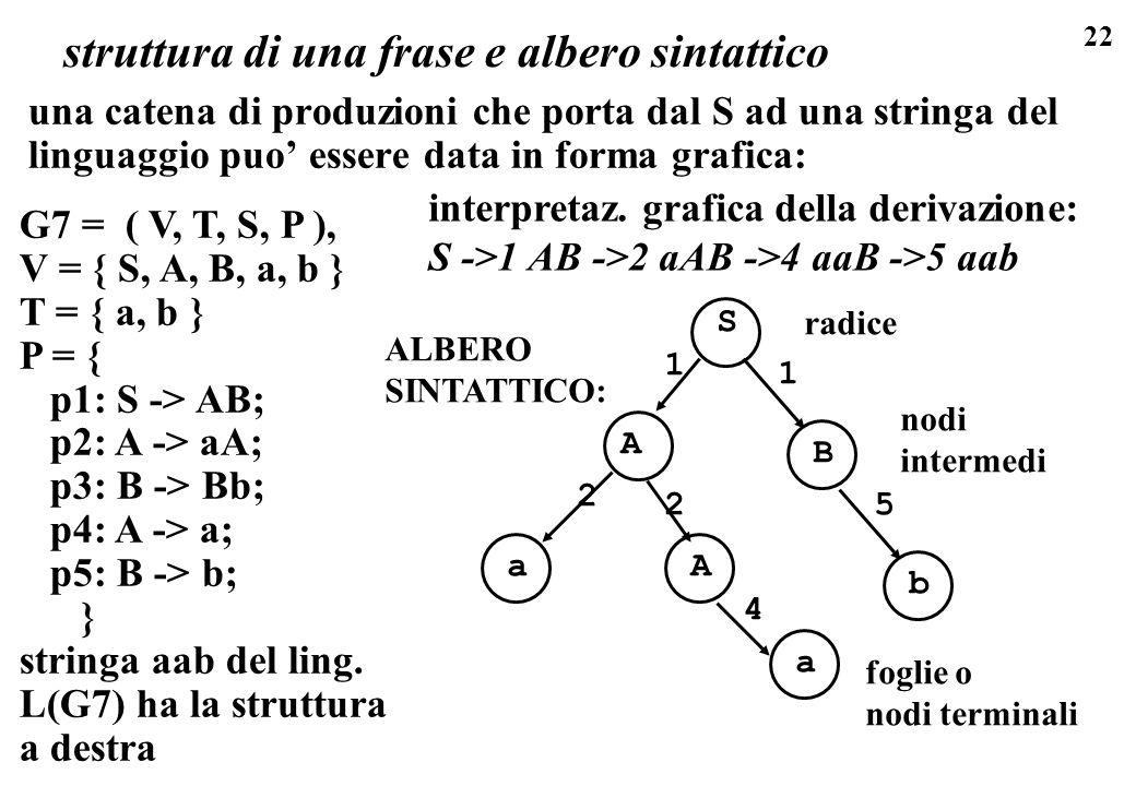 22 struttura di una frase e albero sintattico una catena di produzioni che porta dal S ad una stringa del linguaggio puo essere data in forma grafica: