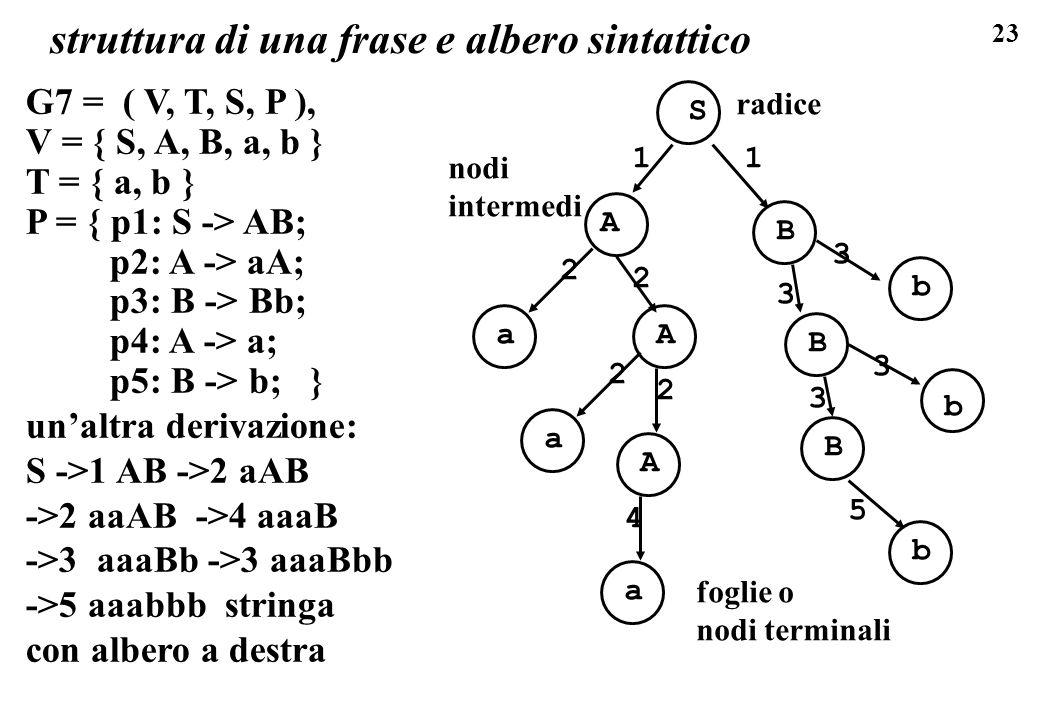 23 G7 = ( V, T, S, P ), V = { S, A, B, a, b } T = { a, b } P = { p1: S -> AB; p2: A -> aA; p3: B -> Bb; p4: A -> a; p5: B -> b; } unaltra derivazione: