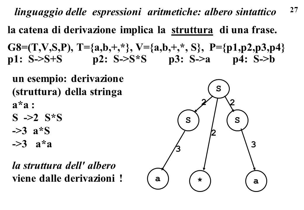 27 linguaggio delle espressioni aritmetiche: albero sintattico la catena di derivazione implica la struttura di una frase. G8=(T,V,S,P), T={a,b,+,*},