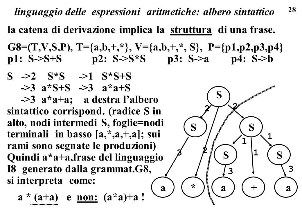 28 S ->2 S*S ->1 S*S+S ->3 a*S+S ->3 a*a+S ->3 a*a+a; a destra lalbero sintattico corrispond. (radice S in alto, nodi intermedi S, foglie=nodi termina